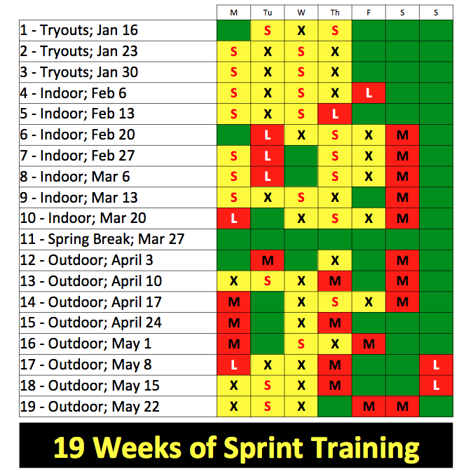 The Grid Below Shows Sprint Days S X Factor Lactate Workouts L And Meets M Yellow Are Alactic Red Glycolytic